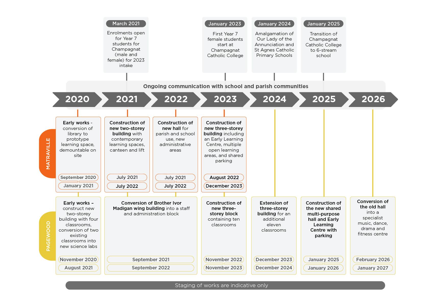 Pagewood Matraville Masterplan timeline